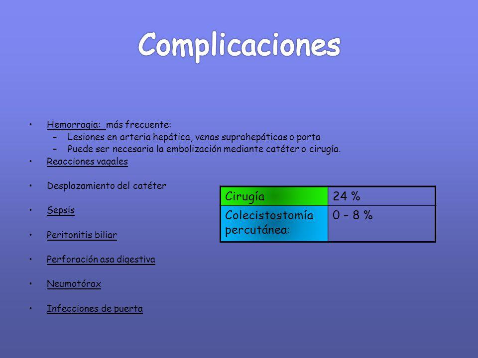 Complicaciones Cirugía 24 % Colecistostomía percutánea: 0 – 8 %