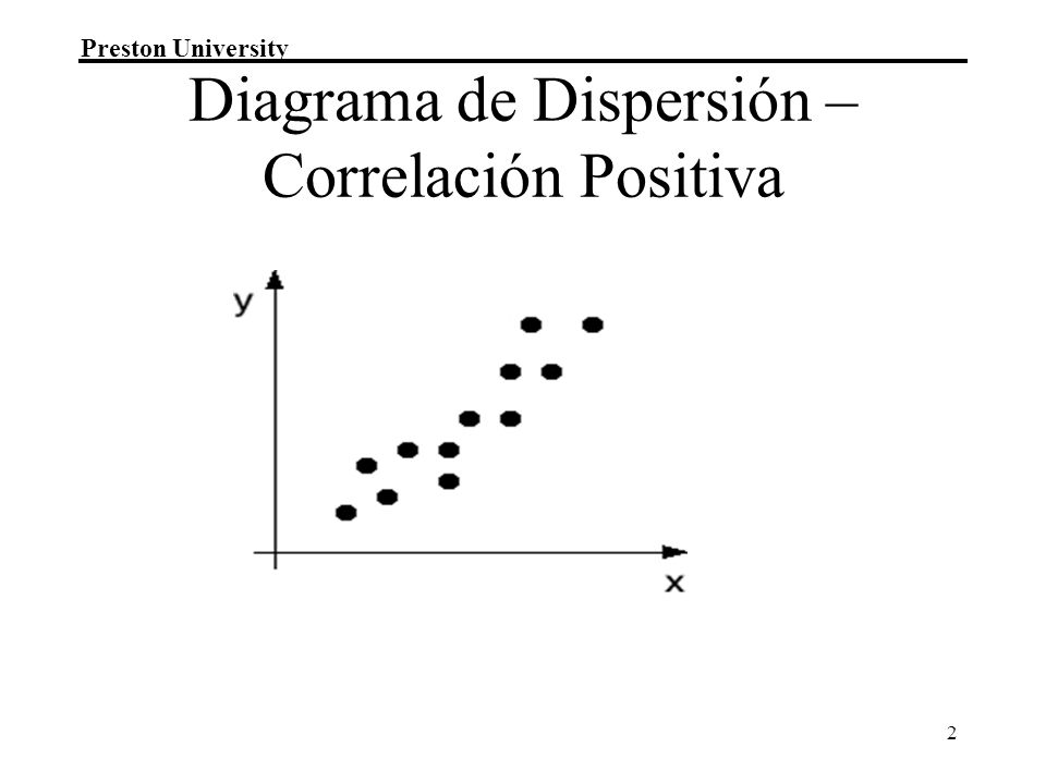 Diagrama de Dispersión – Correlación Positiva