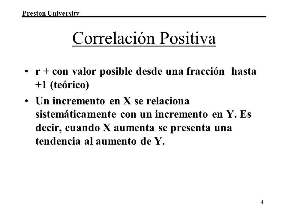 Correlación Positiva r + con valor posible desde una fracción hasta +1 (teórico)