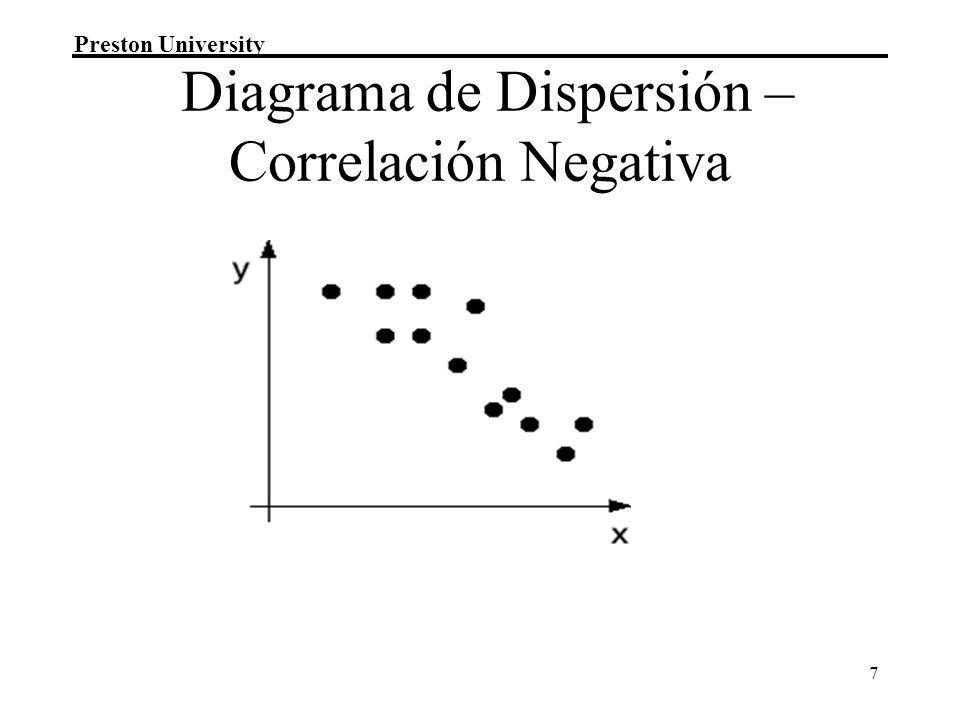 Diagrama de Dispersión – Correlación Negativa