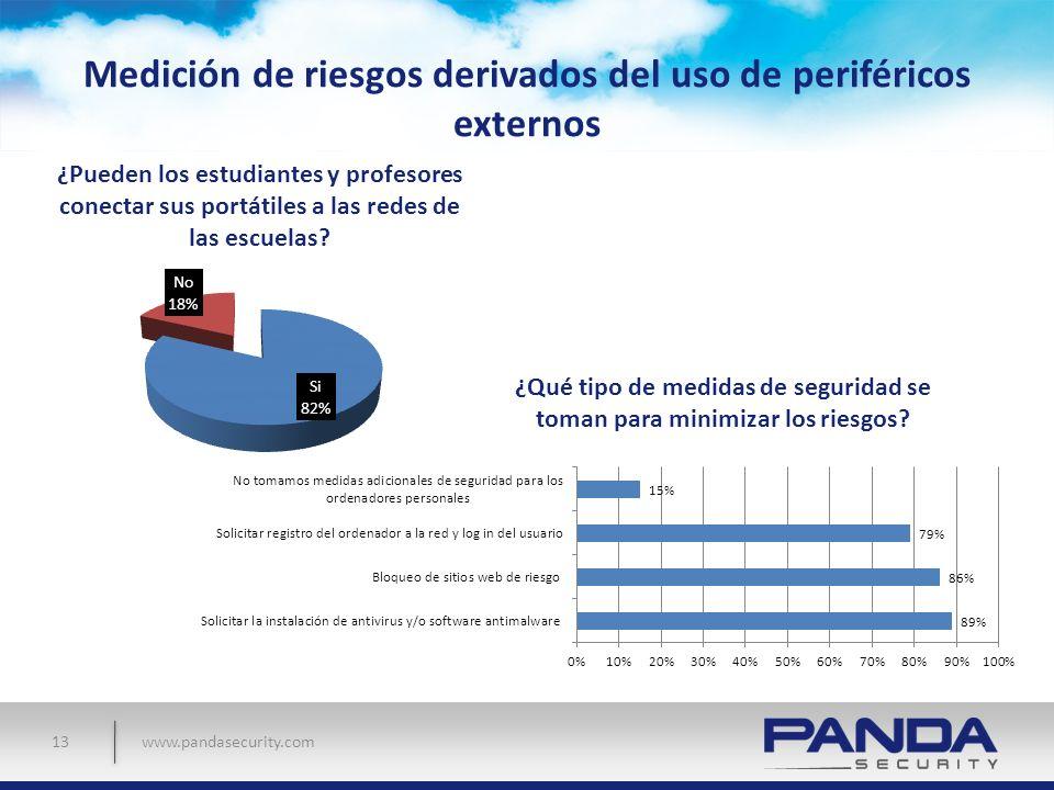 Medición de riesgos derivados del uso de periféricos externos