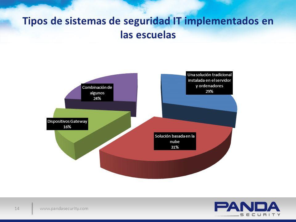 Tipos de sistemas de seguridad IT implementados en las escuelas