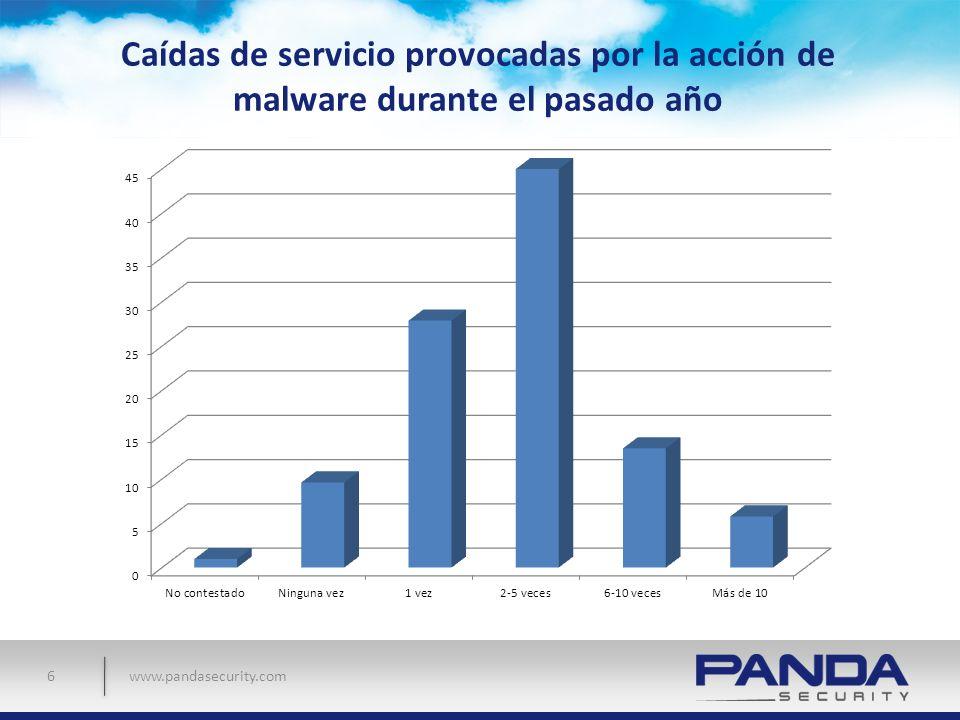 Caídas de servicio provocadas por la acción de malware durante el pasado año