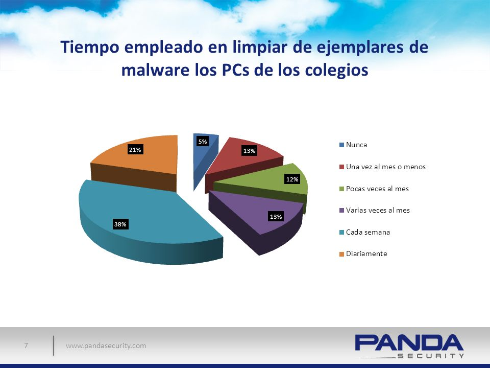 Tiempo empleado en limpiar de ejemplares de malware los PCs de los colegios