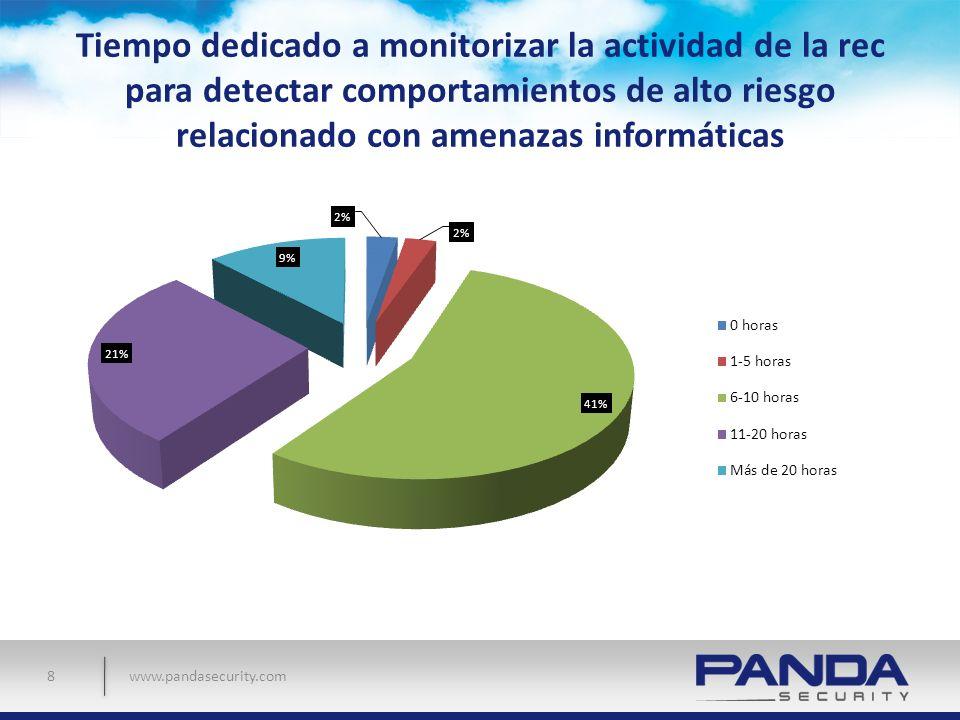 Tiempo dedicado a monitorizar la actividad de la rec para detectar comportamientos de alto riesgo relacionado con amenazas informáticas