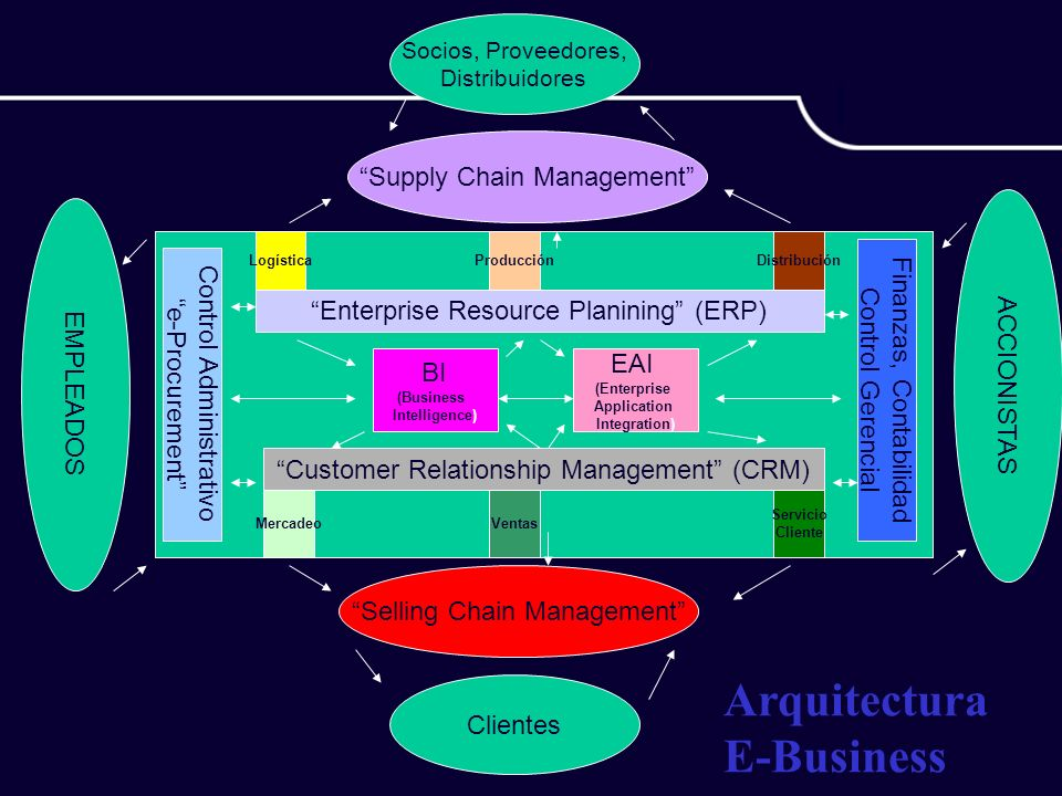 Arquitectura E-Business Supply Chain Management ACCIONISTAS
