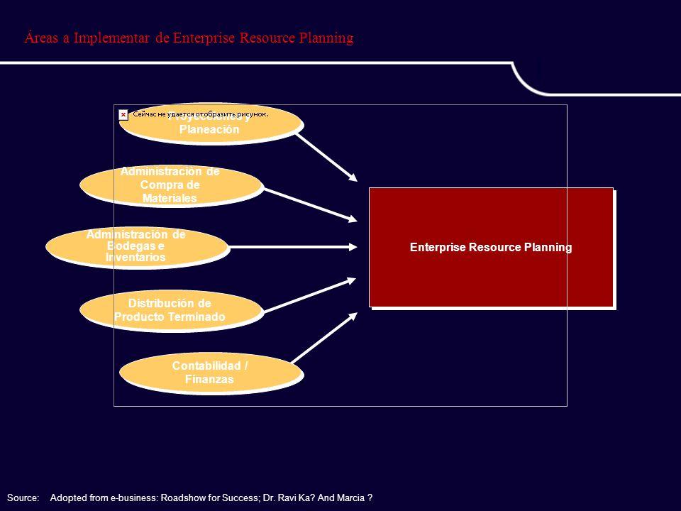 Áreas a Implementar de Enterprise Resource Planning