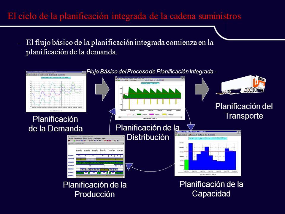 El ciclo de la planificación integrada de la cadena suministros