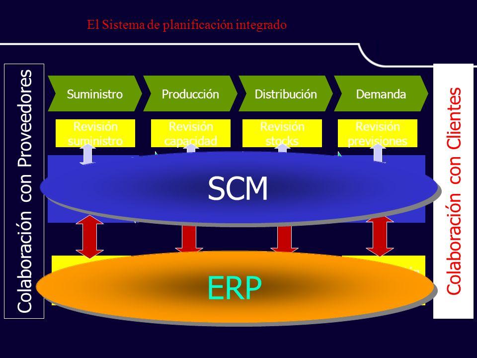El Sistema de planificación integrado