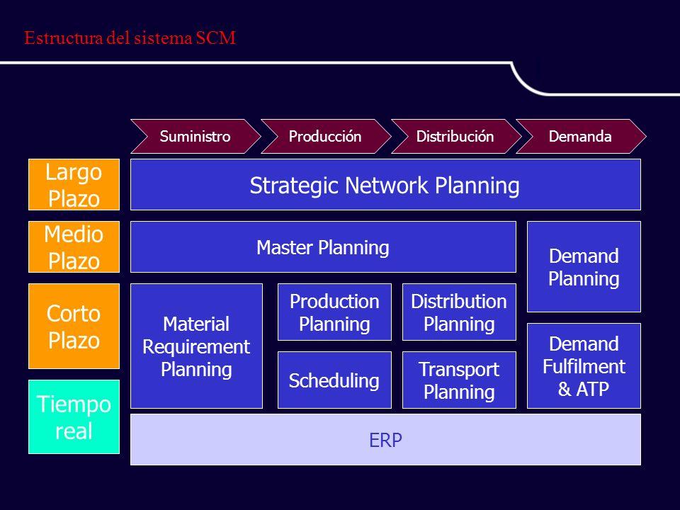 Estructura del sistema SCM
