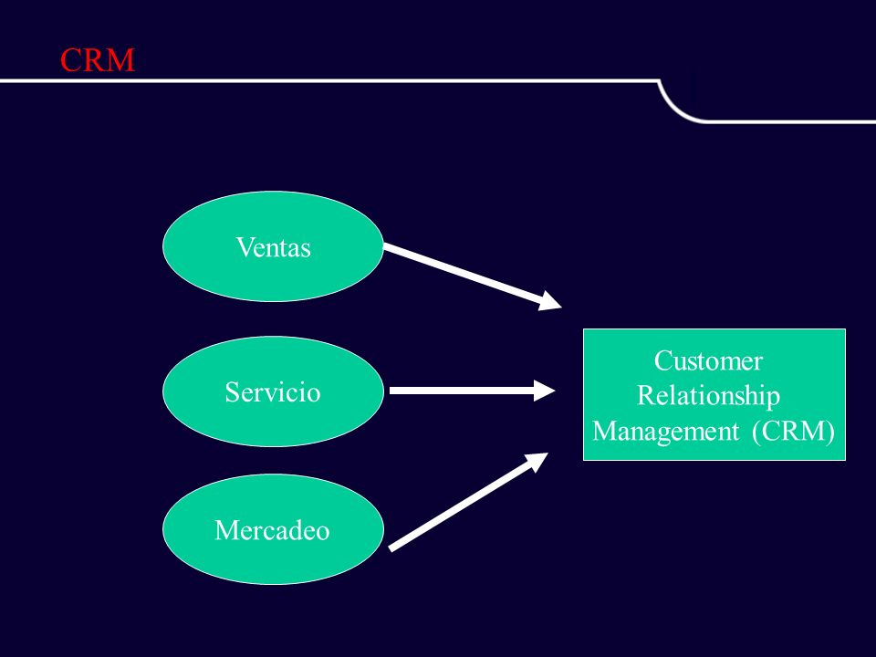 CRM Ventas Customer Relationship Management (CRM) Servicio Mercadeo