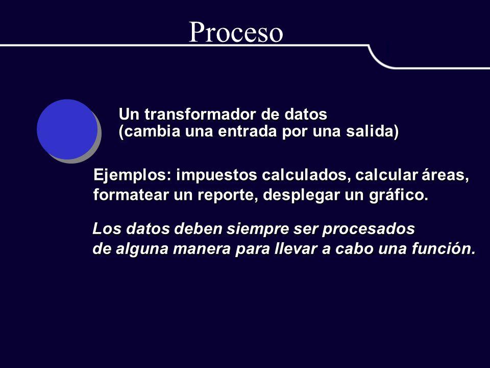 Proceso Un transformador de datos (cambia una entrada por una salida)