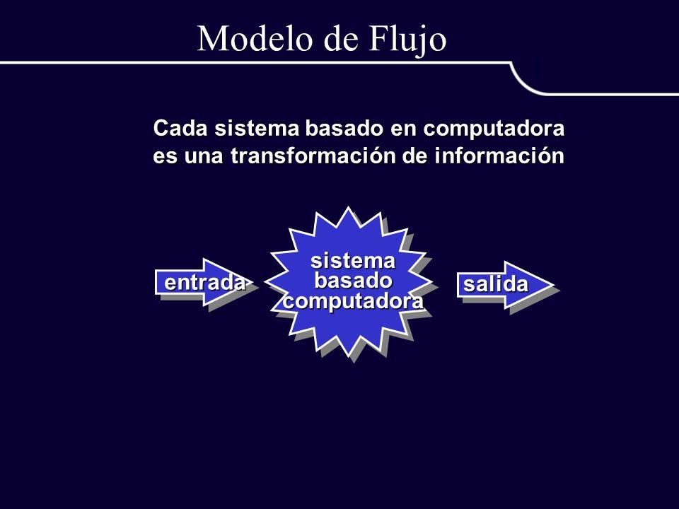 Modelo de Flujo Cada sistema basado en computadora