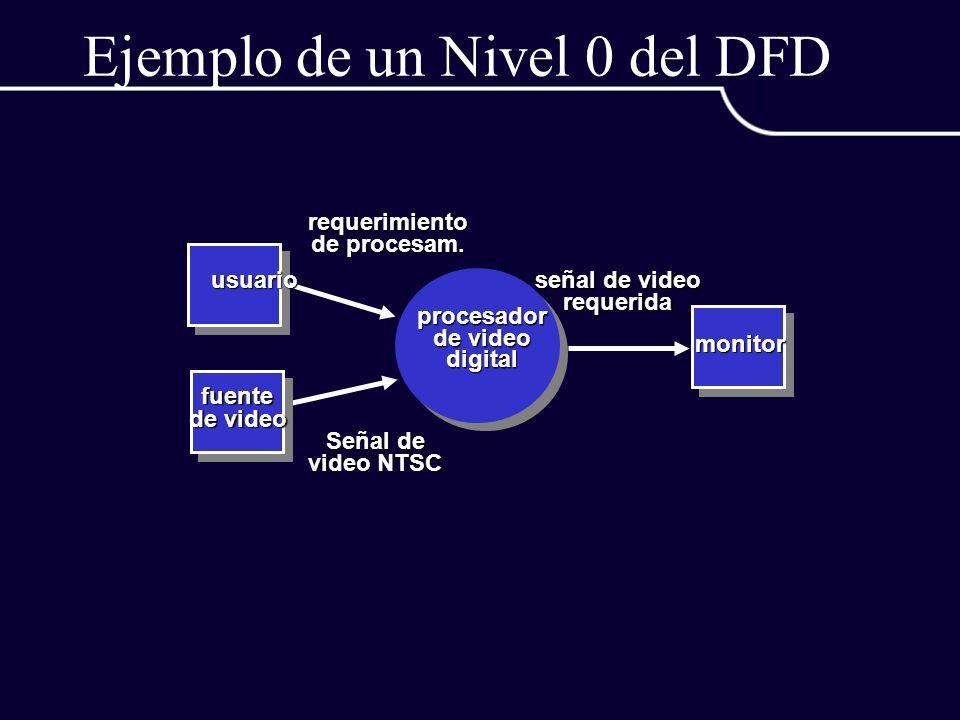 Ejemplo de un Nivel 0 del DFD