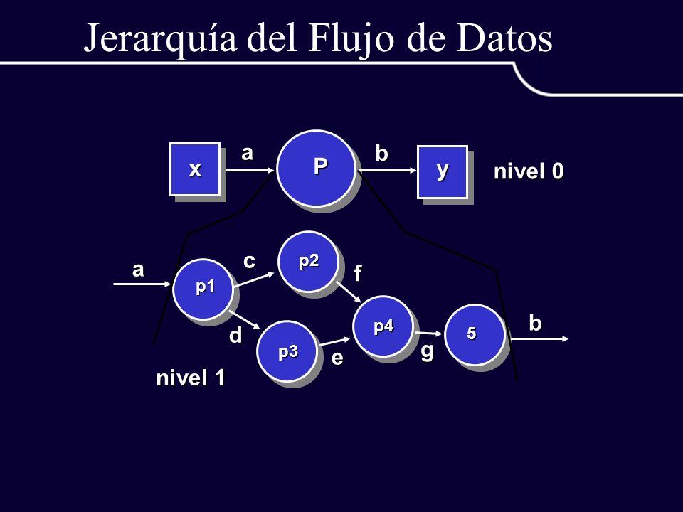 Jerarquía del Flujo de Datos