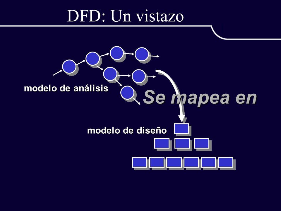 DFD: Un vistazo modelo de análisis Se mapea en modelo de diseño
