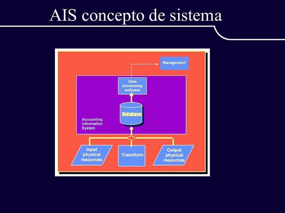 AIS concepto de sistema