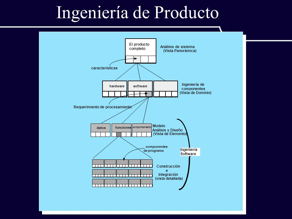 Ingeniería de Producto