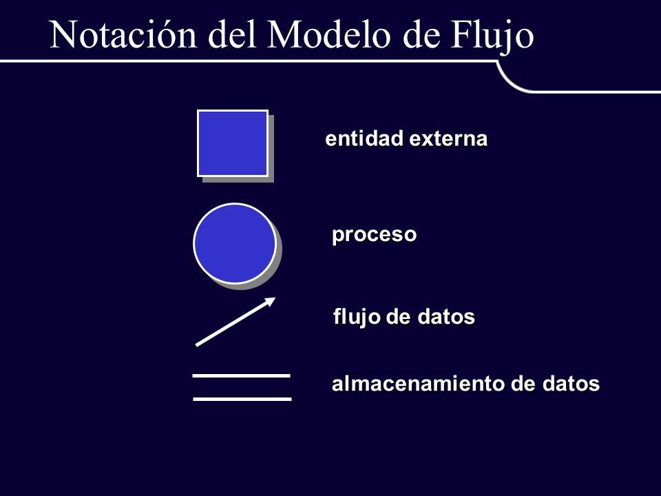 Notación del Modelo de Flujo