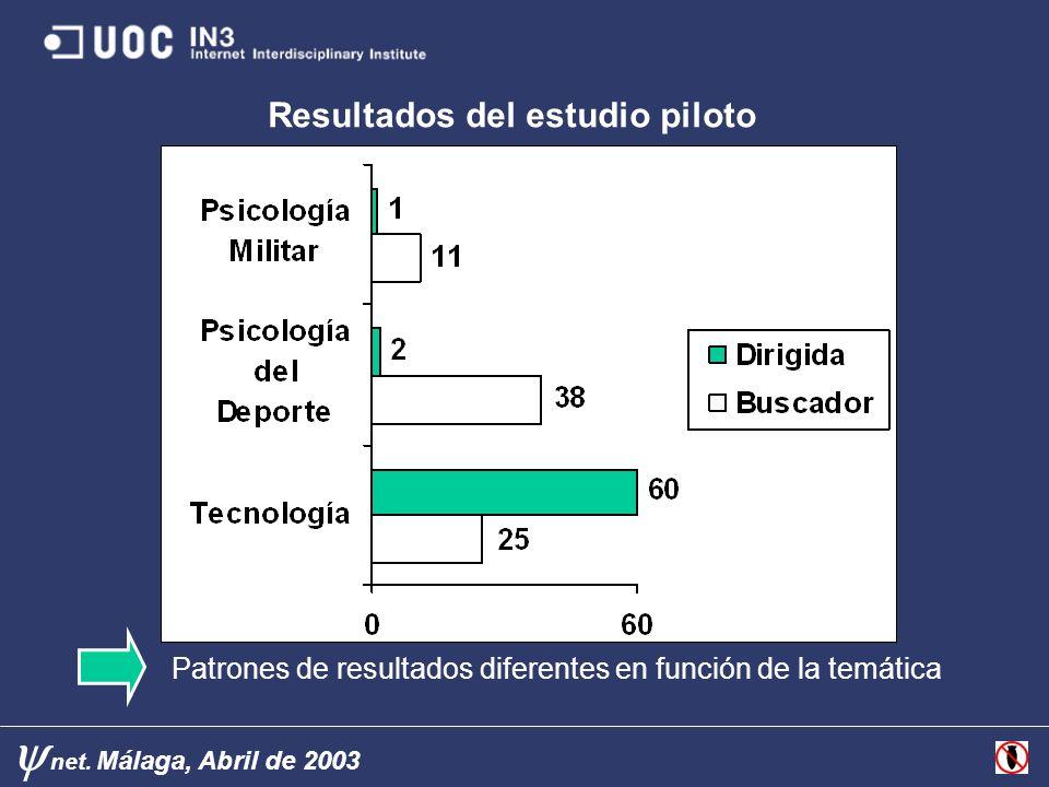 Resultados del estudio piloto