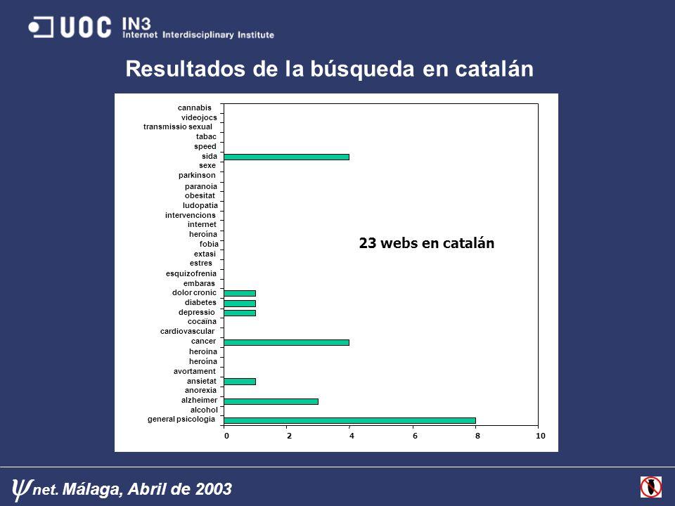 Resultados de la búsqueda en catalán