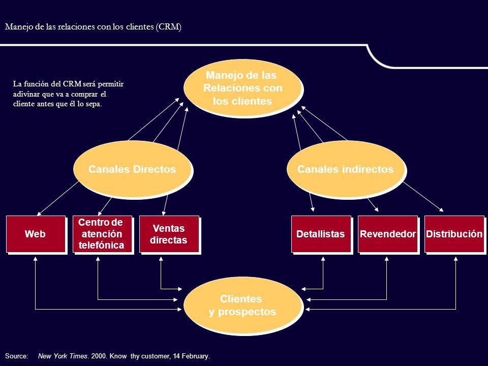 Manejo de las relaciones con los clientes (CRM)
