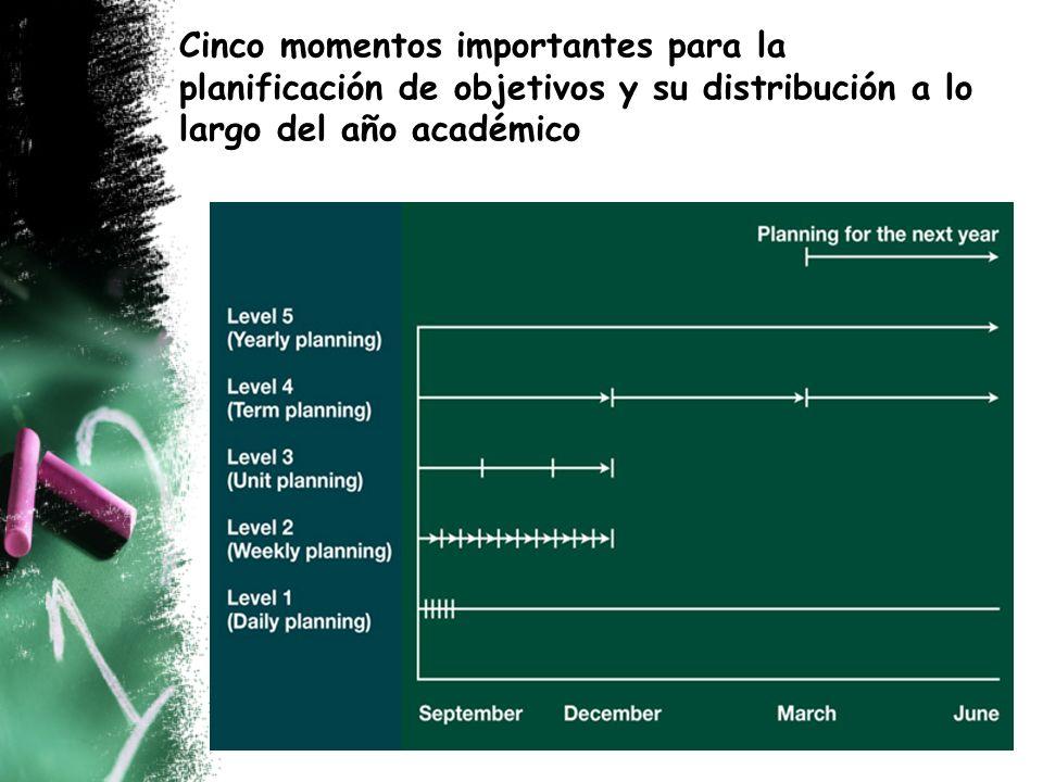 Cinco momentos importantes para la planificación de objetivos y su distribución a lo largo del año académico