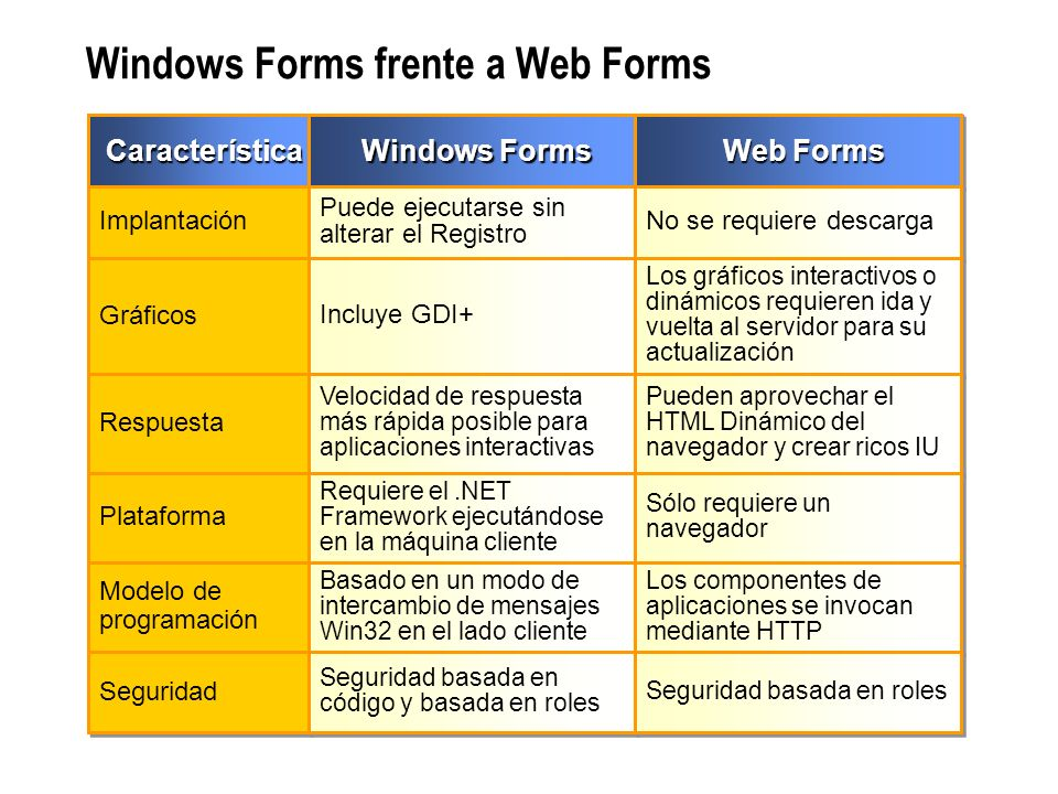 Windows Forms frente a Web Forms