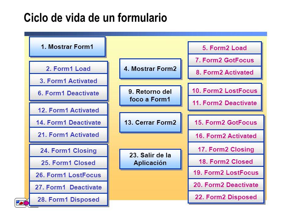 Ciclo de vida de un formulario