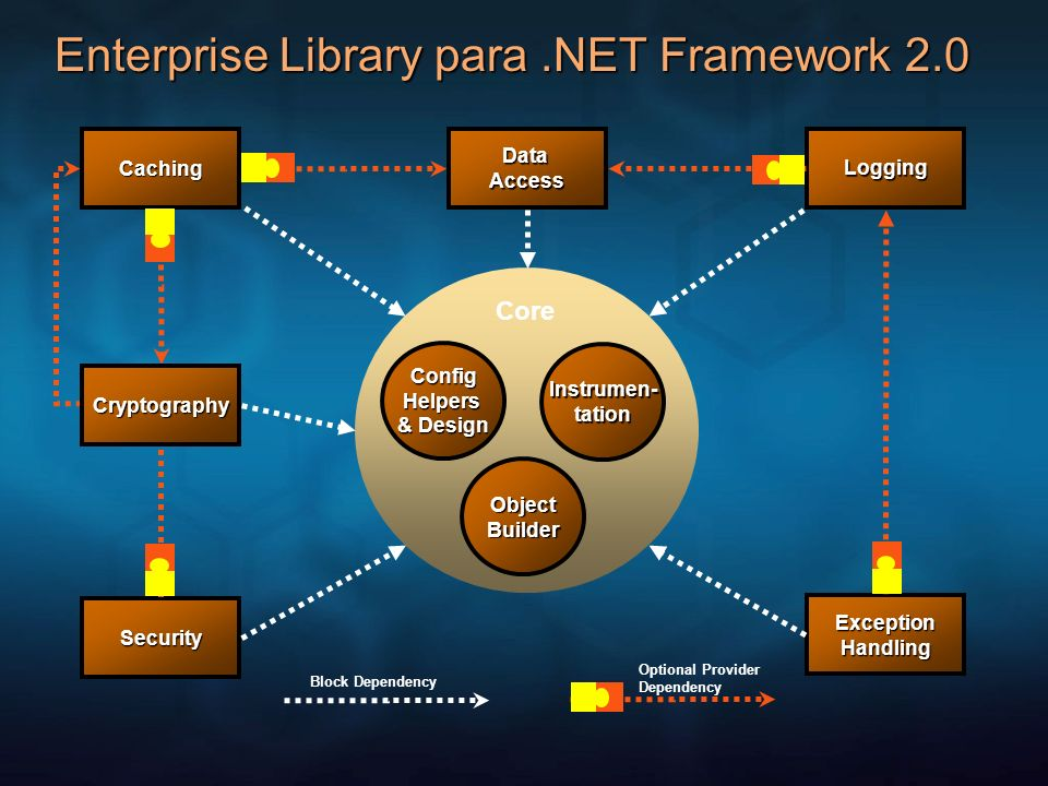 Enterprise Library para .NET Framework 2.0