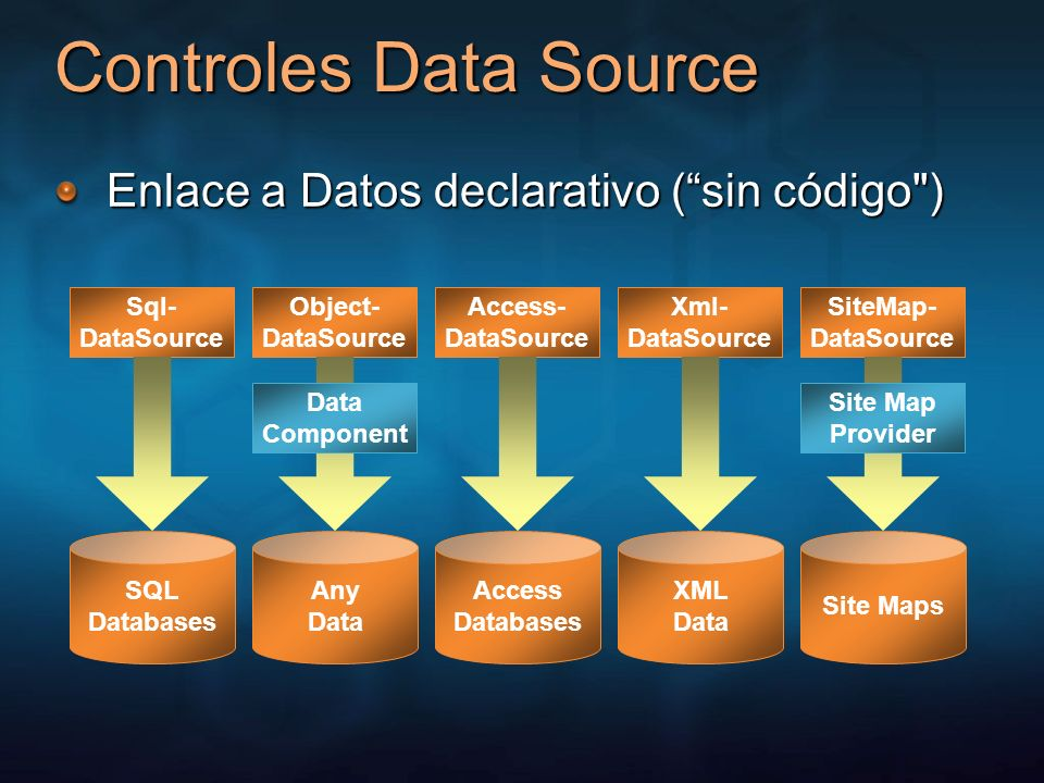Controles Data Source Enlace a Datos declarativo ( sin código ) Sql-