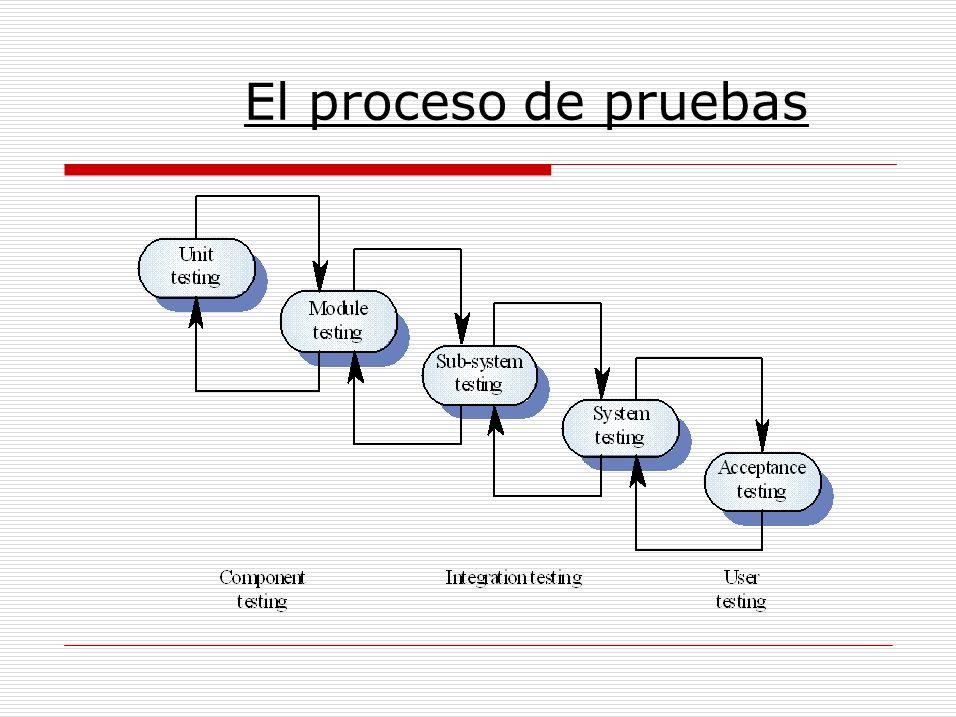 El proceso de pruebas