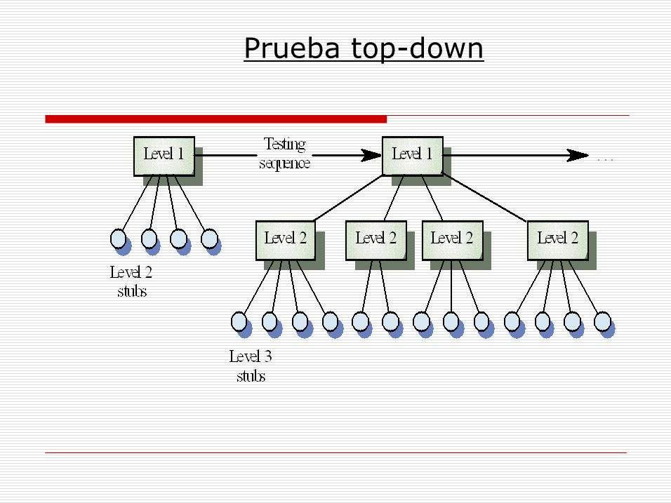 Prueba top-down