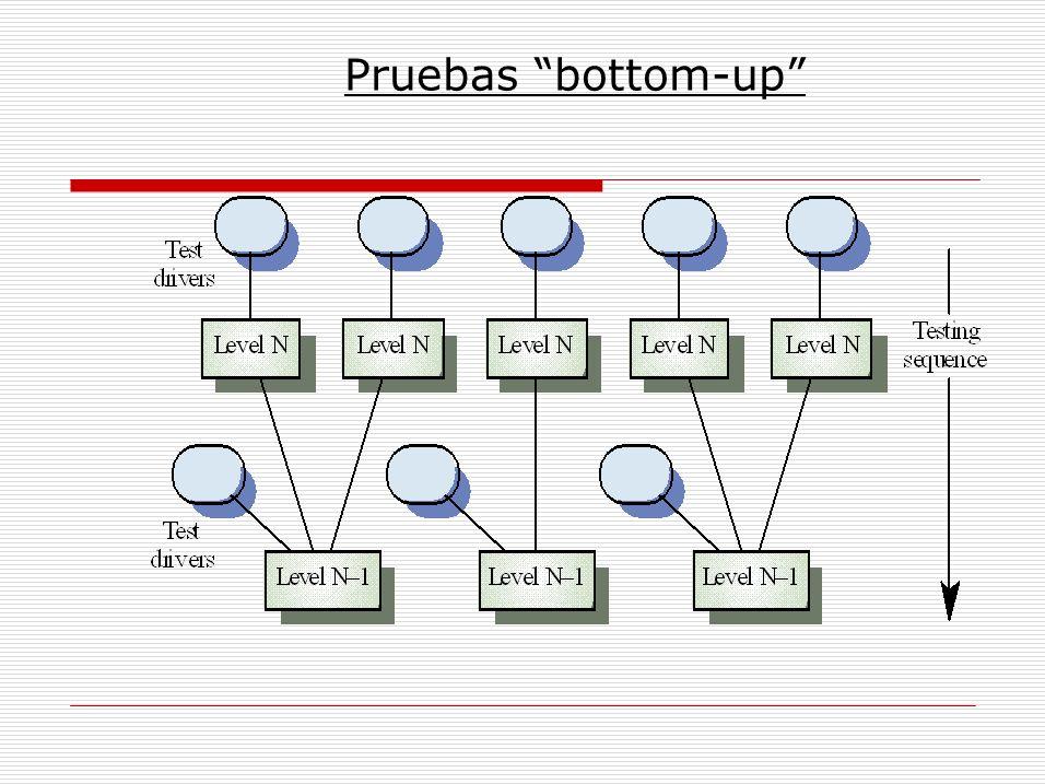 Pruebas bottom-up