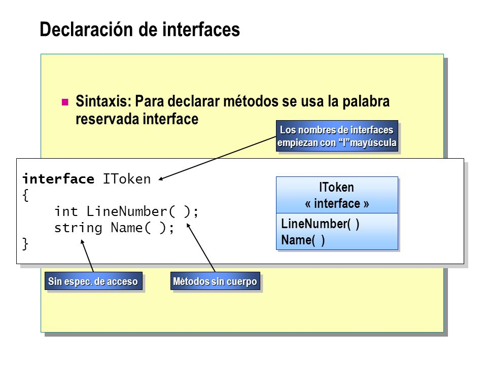 Declaración de interfaces