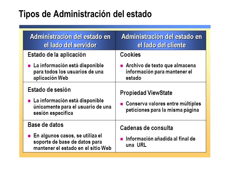 Tipos de Administración del estado