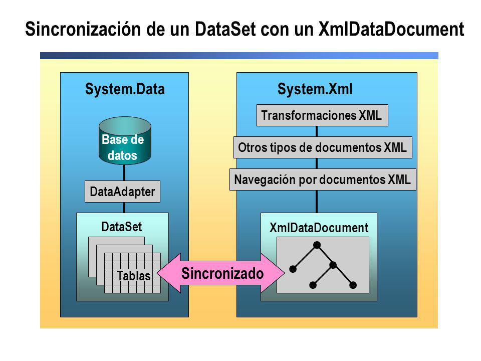 Sincronización de un DataSet con un XmlDataDocument