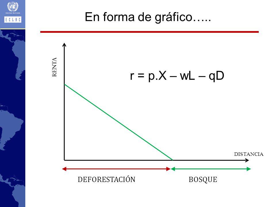 En forma de gráfico….. r = p.X – wL – qD DEFORESTACIÓN BOSQUE RENTA