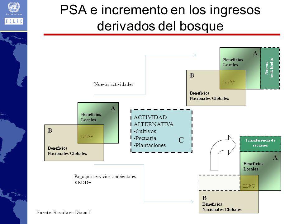 PSA e incremento en los ingresos derivados del bosque