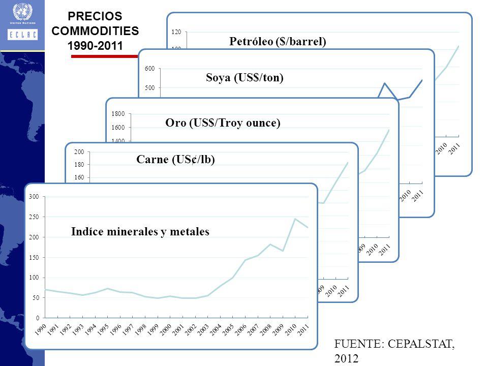 PRECIOS COMMODITIES 1990-2011 FUENTE: CEPALSTAT, 2012