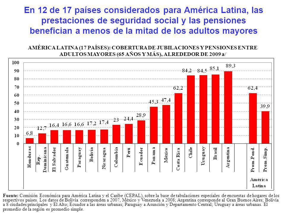 En 12 de 17 países considerados para América Latina, las prestaciones de seguridad social y las pensiones benefician a menos de la mitad de los adultos mayores