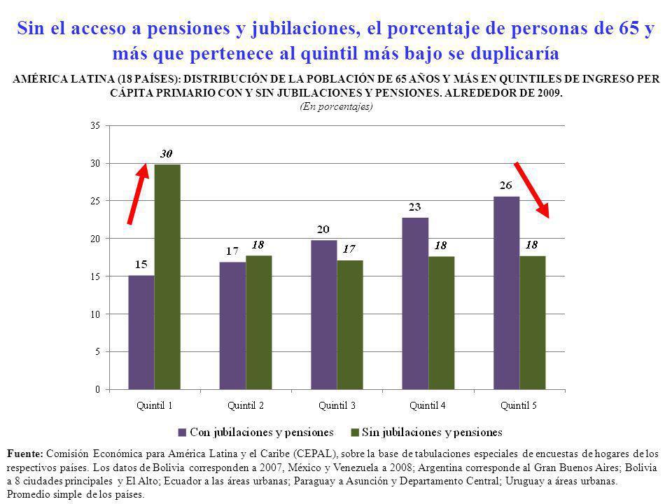 Sin el acceso a pensiones y jubilaciones, el porcentaje de personas de 65 y más que pertenece al quintil más bajo se duplicaría