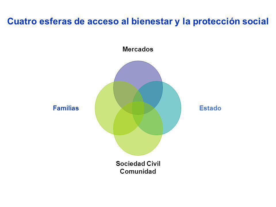 Cuatro esferas de acceso al bienestar y la protección social