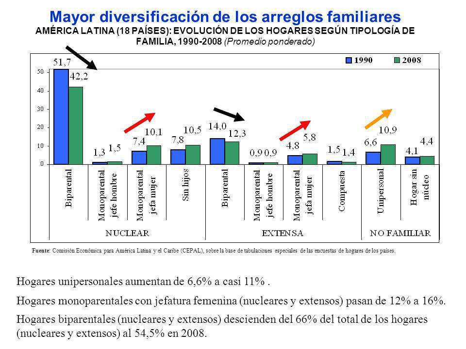 Mayor diversificación de los arreglos familiares AMÉRICA LATINA (18 PAÍSES): EVOLUCIÓN DE LOS HOGARES SEGÚN TIPOLOGÍA DE FAMILIA, 1990-2008 (Promedio ponderado)