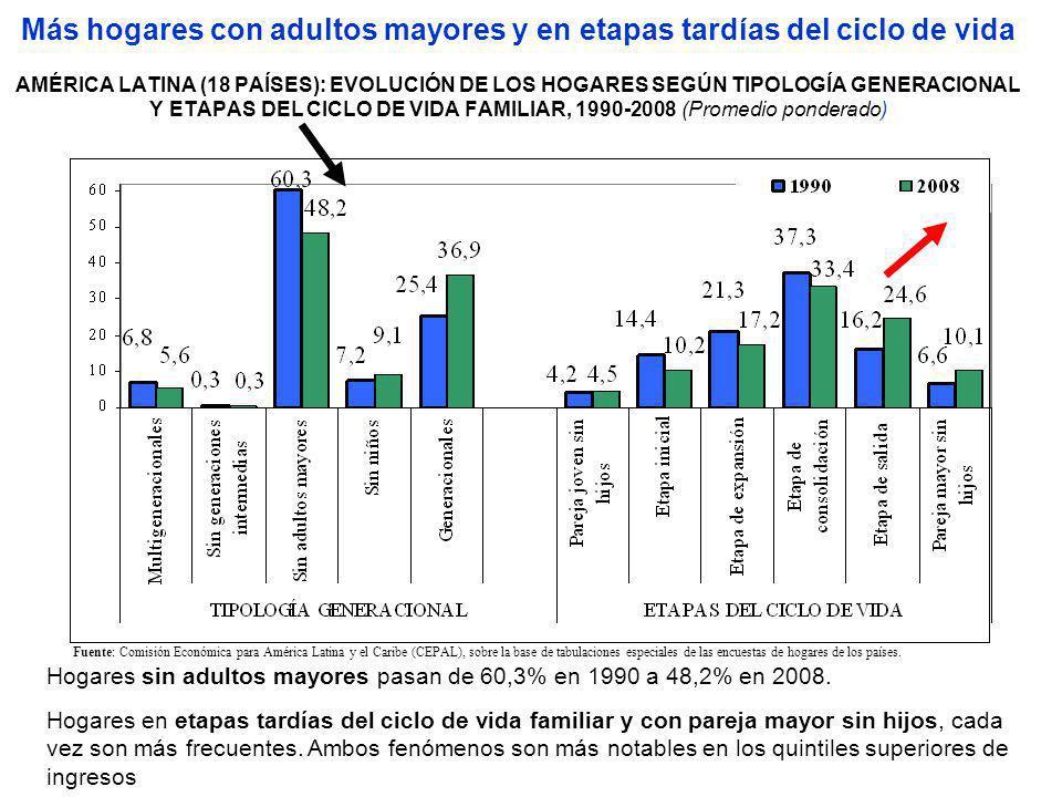 Más hogares con adultos mayores y en etapas tardías del ciclo de vida AMÉRICA LATINA (18 PAÍSES): EVOLUCIÓN DE LOS HOGARES SEGÚN TIPOLOGÍA GENERACIONAL Y ETAPAS DEL CICLO DE VIDA FAMILIAR, 1990-2008 (Promedio ponderado)