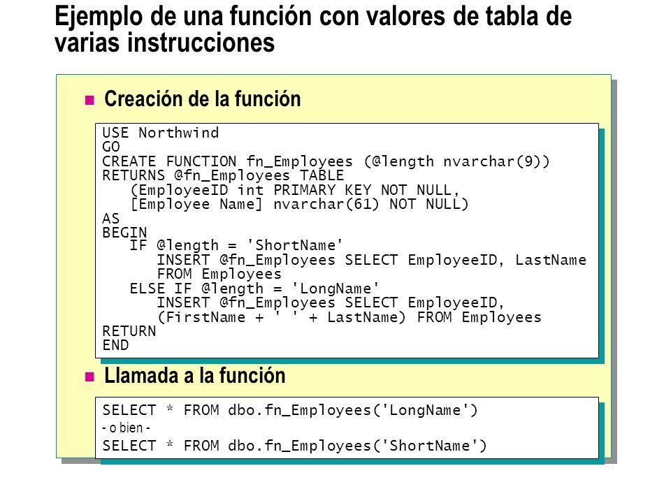 Ejemplo de una función con valores de tabla de varias instrucciones