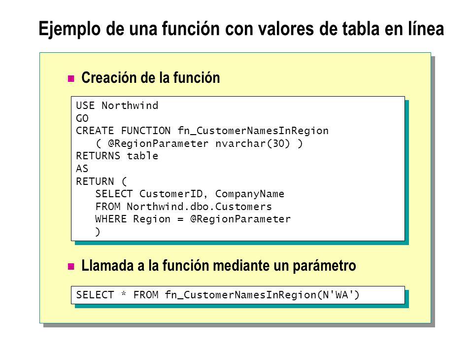 Ejemplo de una función con valores de tabla en línea