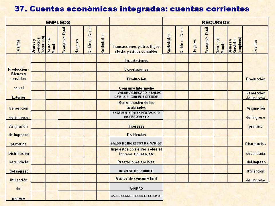 37. Cuentas económicas integradas: cuentas corrientes
