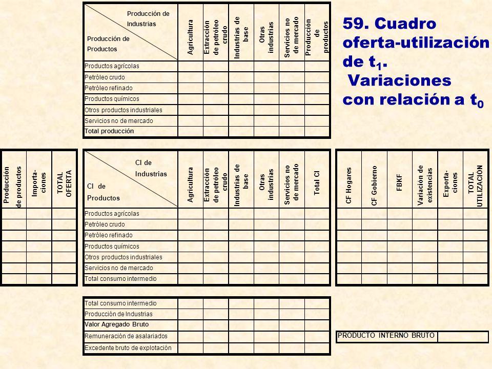 59. Cuadro oferta-utilización de t1. Variaciones con relación a t0