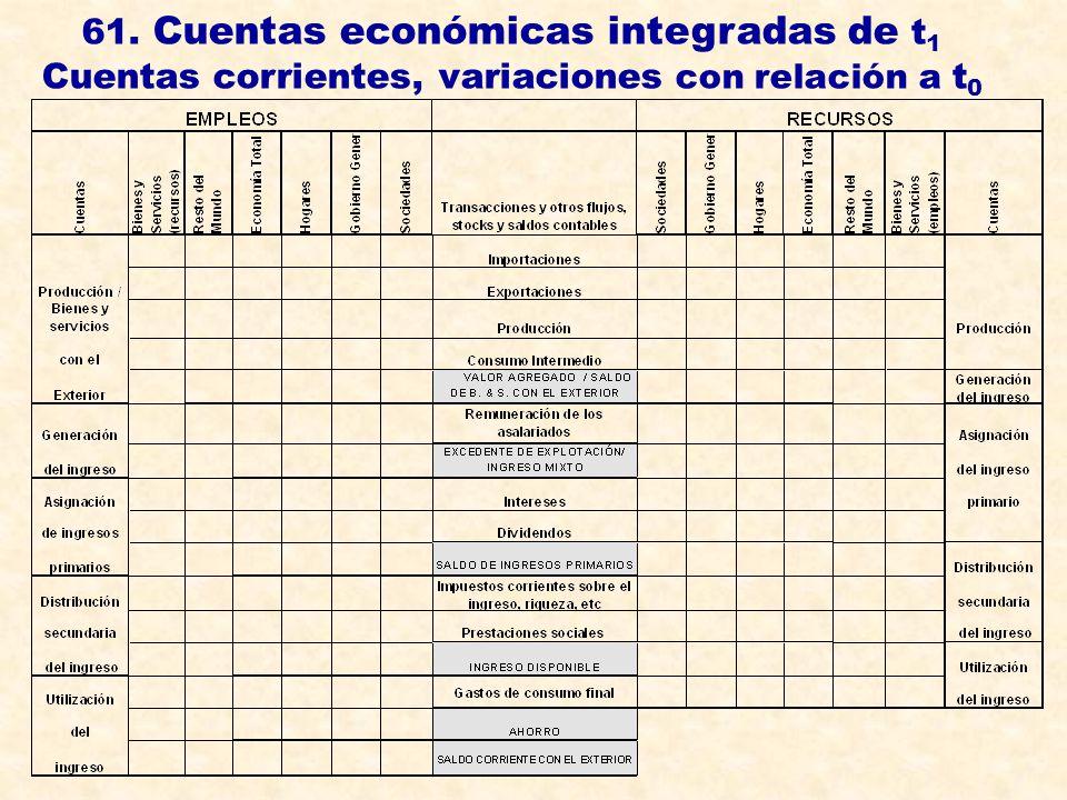 61. Cuentas económicas integradas de t1 Cuentas corrientes, variaciones con relación a t0